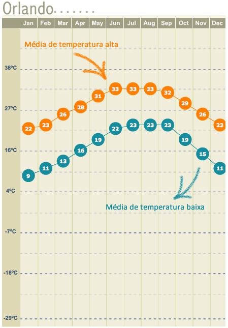 Clima em Orlando - temperatura em Orlando