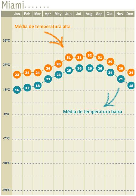 Clima em Miami - temperatura em Miami